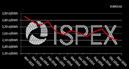 ISPEX_Gaspreisindex_Nov2014