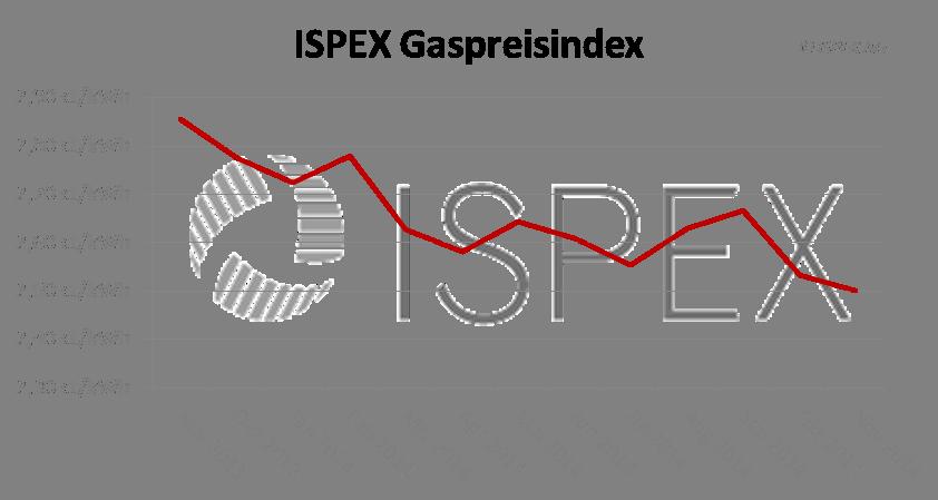 Marktkommentar: Kapriolen bei den Energiepreisen