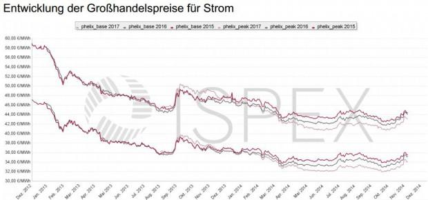 ISPEX_Preischart_Strom_Dez14