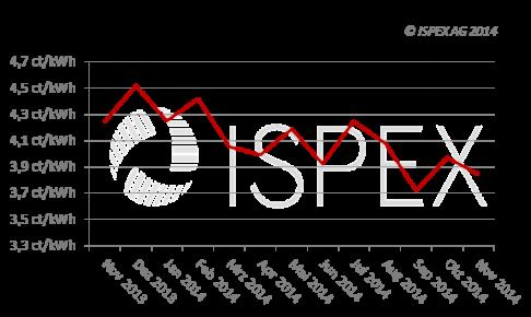 ISPEX_Strompreisindex_Nov2014