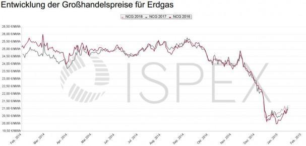 ISPEX_Preischart-Gas_Februar-2015