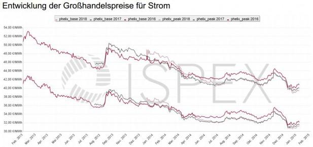 ISPEX_Preischart-Strom_Februar-2015