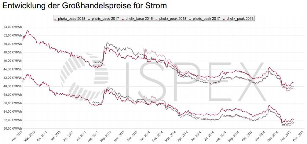 Energiemarkt-Kommentar: Energiepreise steigen wieder leicht. Niedrige Preise für Industriestrom und Gas im Januar.