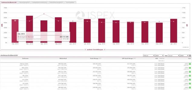 ISPEX Energiekonto Verbrauchsübersicht