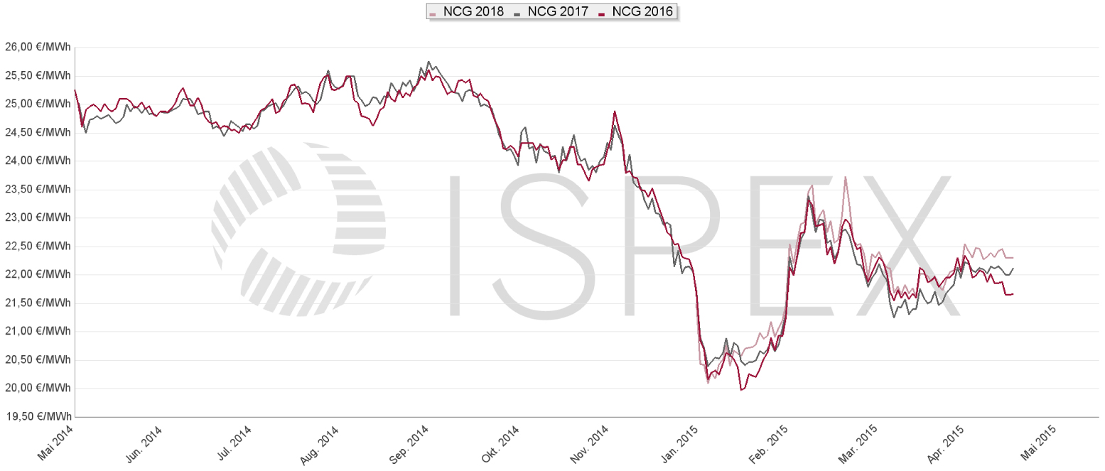 Energiemarkt-Kommentar: Strompreis und Gaspreis weiter nahezu stabil