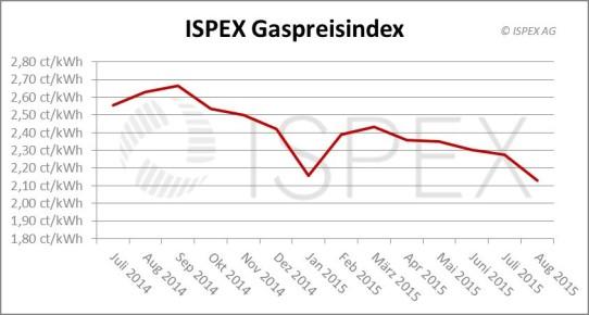 ISPEX_Gaspreisindex_August-2015