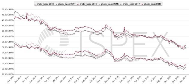 ISPEX_Preischart-Strom_201511