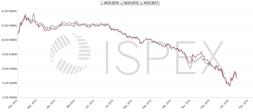 Entwicklung der Großhandelspreise für Erdgas