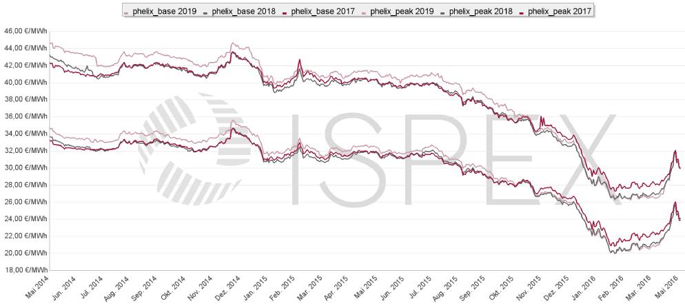 ISPEX Preischart Strom 2016-05