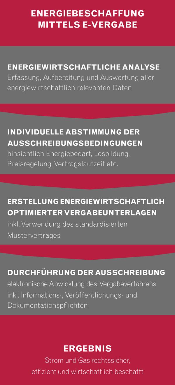 Öffentliche ausschreibungen | samtgemeinde lathen.