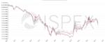 Energiemarkt-Kommentar: Preisanstieg bei Strom und Gas wie erwartet gestoppt