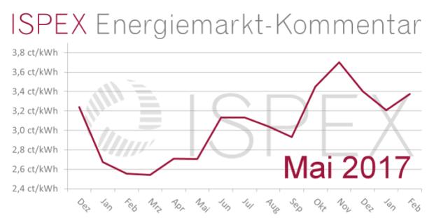 ISPEX Energiemarkt-Kommentar 05 2017