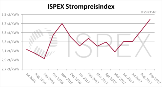 ISPEX Strompreisindex September-2017