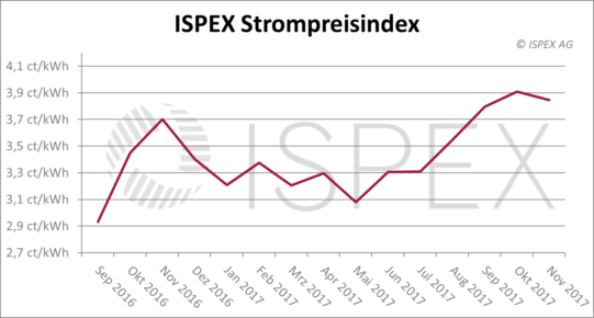 ISPEX Strompreisindex November 2017