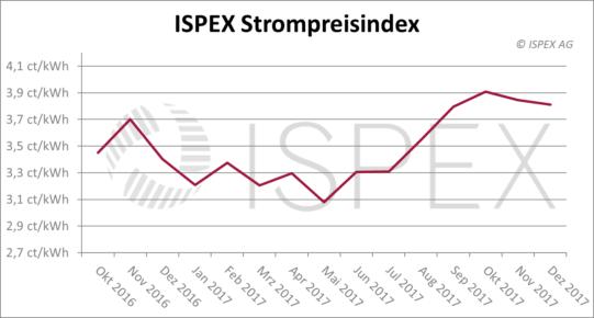 ISPEX Strompreisindex Dezember 2017