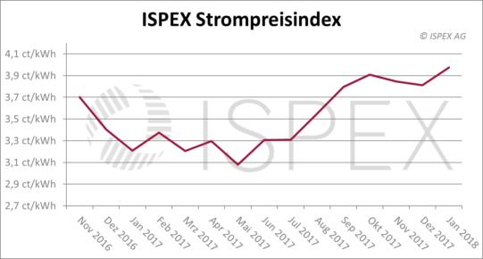 ISPEX Strompreisindex Januar 2018