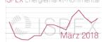 Energiemarkt-Kommentar: Erzielbare Strom- und Erdgaspreise für Unternehmen im Februar leicht gesunken