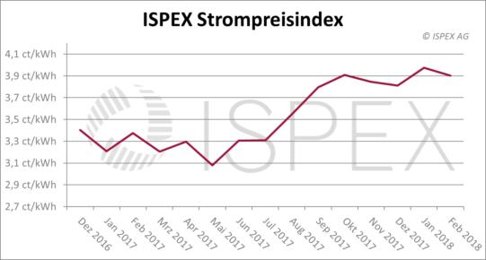 ISPEX Strompreisindex Februar 2018