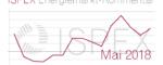 Energiemarkt-Kommentar: Mehrkosten für Unternehmen beim Strom- und Erdgaseinkauf im April