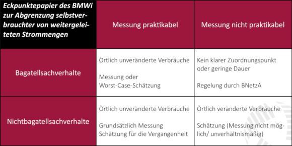 ISPEX Übersicht Eckpunktepapier BMWi Eigenverbrauch Weiterleitung