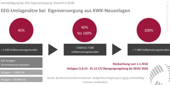 ISPEX_Einigung_Eigenversorgung_aus_KWK-Anlagen_Stand_09052018