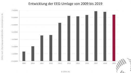 Entwicklung EEG Umlage 2009 bis 2019