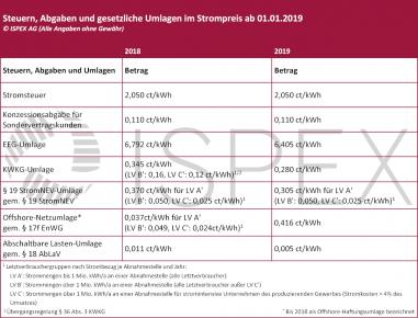 Gesetzliche Strompreisbestandteile 2019