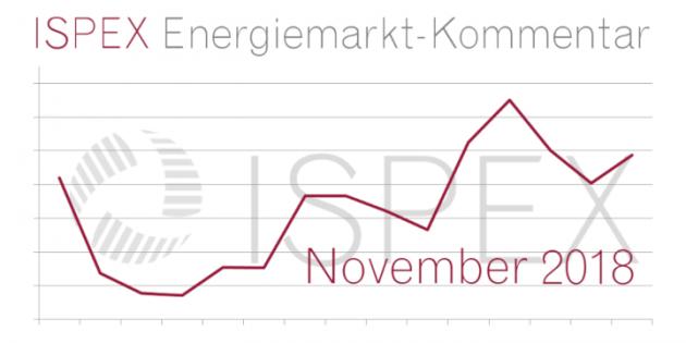 ISPEX Energiemarkt Kommentar November Beitragsbild
