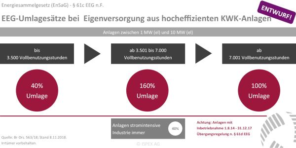 ISPEX Eigenversorgung aus KWK-Anlagen §61c EEG