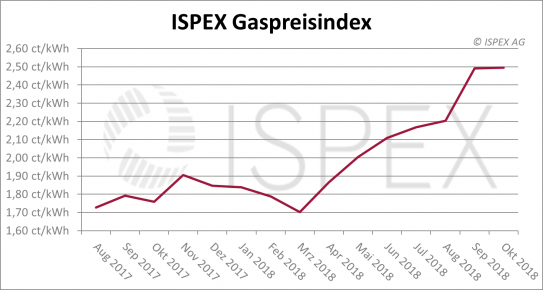 ISPEX Gaspreisindex Oktober 2018