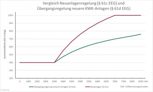 Vergleich Regelung §61c EEG und §61d EEG