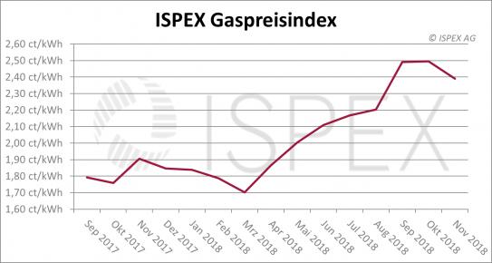 ISPEX Gaspreisindex November 2018