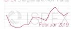 Energiemarkt-Kommentar: Strompreise für Unternehmen ziehen noch einmal an – Gaspreise weitgehend stabil – Potential für fallende Preise