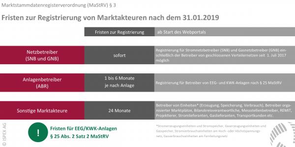 Marktstammdatenregister Registrierung Marktakteure MaStRV §3 Frist