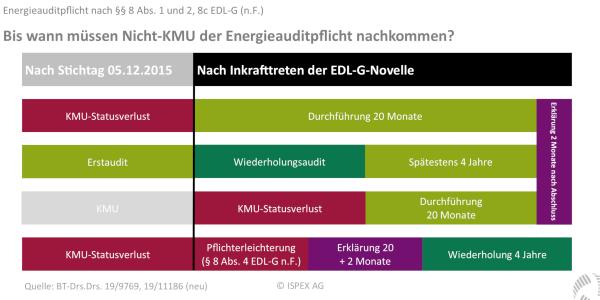 Frist Energieauditpflicht Energieaudit Durchführung §8 EDL-G §8c EDL-G Energiedienstleistungsgesetz Nicht-KMU Meldefrist Bis wann?
