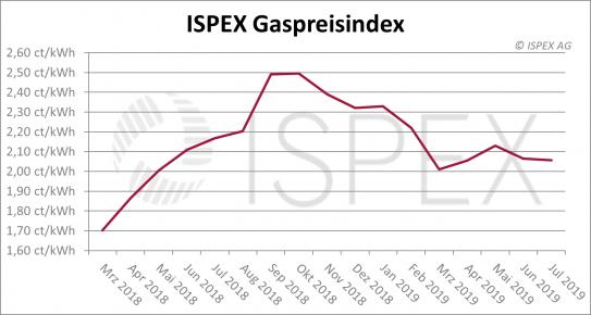 ISPEX Gaspreisindex Juli 2019