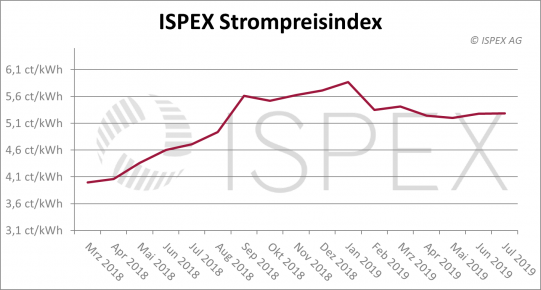 ISPEX Strompreisindex Juli 2019