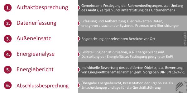 ISPEX Durchführung Energieaudit Vorgaben DIN EN 16247-1