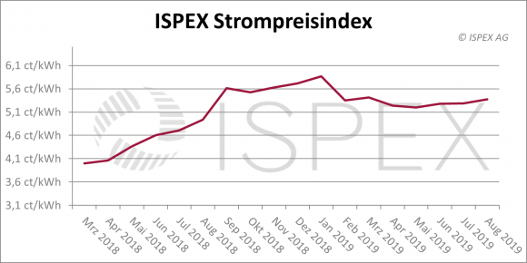 ISPEX Strompreisindex August-2019