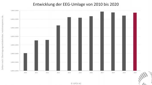 Entwicklung EEG Umlage 2010 bis 2020
