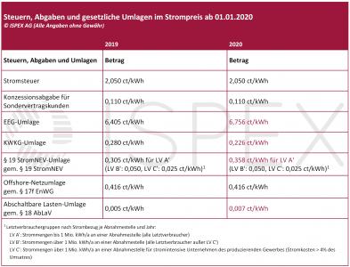 Übersicht, 2020, ab 1.1.2020, Strom, Strompreis, Abgaben, Umlagen, Steuern, Stromsteuer, Konzessionsabgabe, EEG-Umlage, KWKG-Umlage, §19-StromNEV, Offshore-Netzumlage, AbLaV