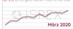 Energiemarkt-Kommentar: Abwärtstrend setzt sich im Februar fort