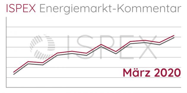 ISPEX Energiemarkt Kommentar März