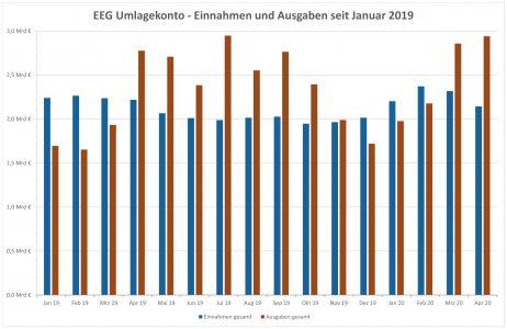 EEG Umlagekonto Einnahmen und Ausgaben seit 2019