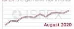 Energiemarkt-Kommentar: Strompreise für Unternehmen ziehen im Juli stark an