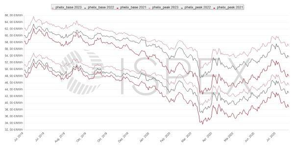 Strompreis, Beschaffung, Unternehmen, Strom, Preis, Börse