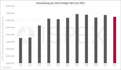 Entwicklung EEG-Umlage, EEG-Umlage 2021, Energiewende, Übersicht, Diagramm