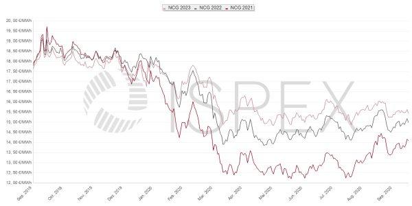 Gaspreis, Beschaffung, Unternehmen, Gas, Preis, Börse, Erdgas