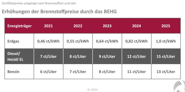 BEHG, Jahr, Aufschlag, Teuerung, Gas, Diesel, Übersicht, ab 2021