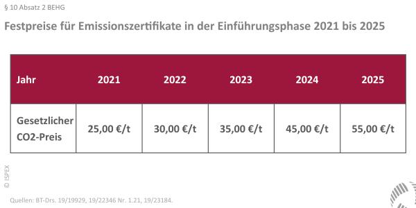 BEHG, Emissionszertifikate, Preis, Übersicht, 2021, 2025
